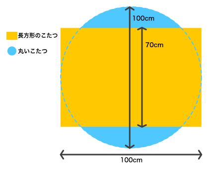 丸いこたつと四角いこたつを比較画像
