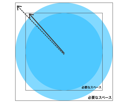 丸いこたつの大きさによるスペースの図解
